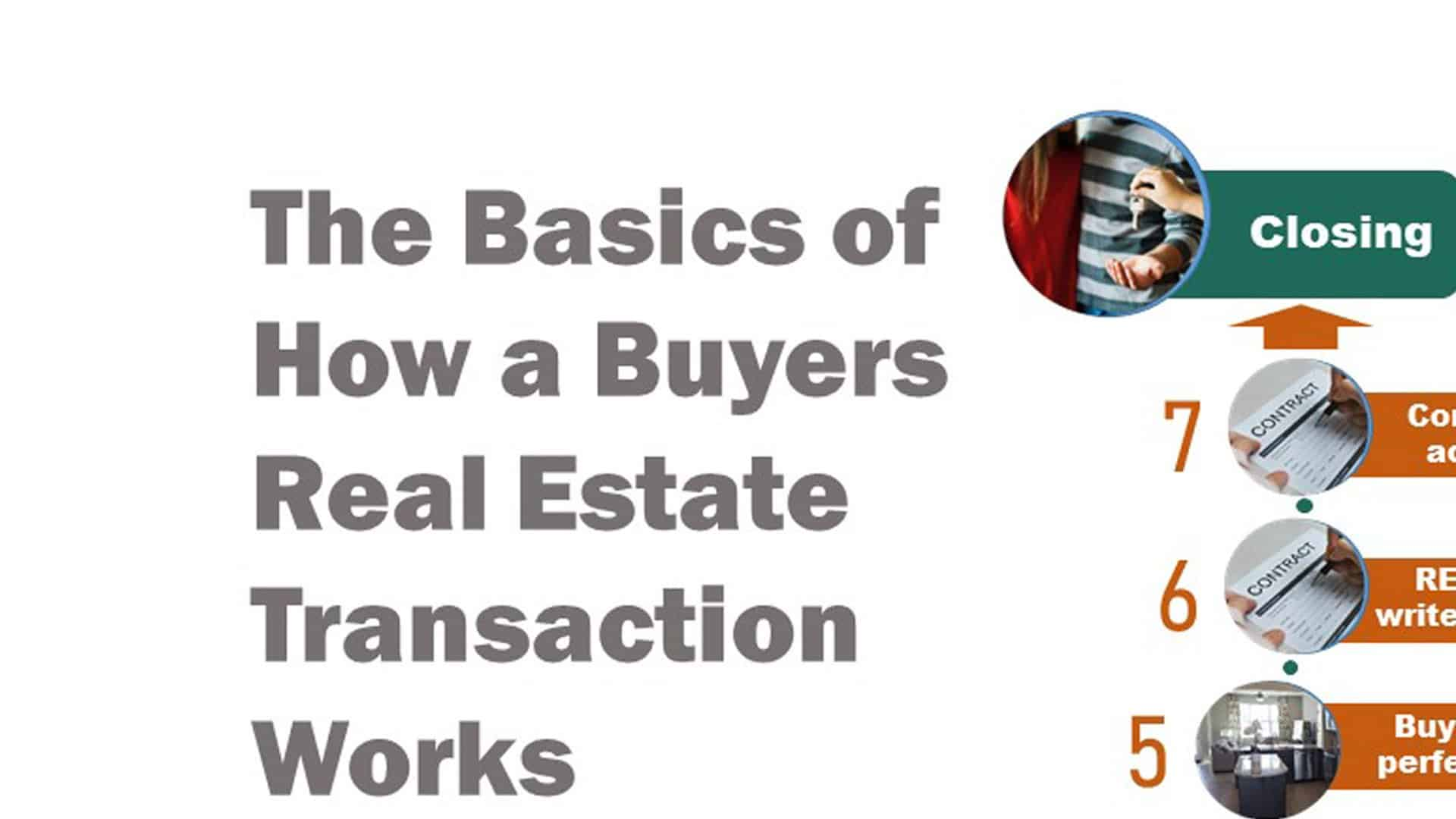 Basics: How a Buyers Real Estate Transaction Works 7