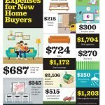 14 Common Expenses for New Home Buyers
