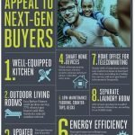 8 Ways to Appeal to Younger Home Buyers