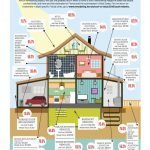 Remodeling Projects with the Most Bang for the Buck